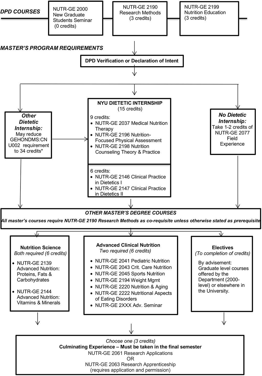 Clinical Nutrition Program Sequence Map