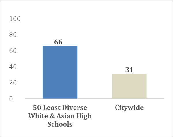 a table showing that predominantly White and Asian schools are quite segregated, with an average of 66% combined White and Asian student population. This is compared to 31% citywide