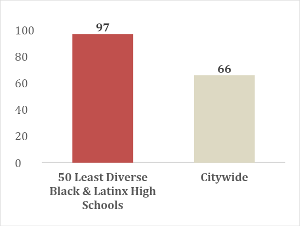 A table that shows that predominately Black and Latinx schools are hyper-segregated, with an average combined population of 97% (compared to 66% citywide)