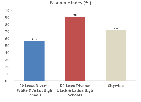 a table showing that schools highly segregated by Asian and White populations have a population of 56% of students in economic need, schools segregated by Black and Latinx have 90% of students in economic need, the citywide average of economic need is 72%