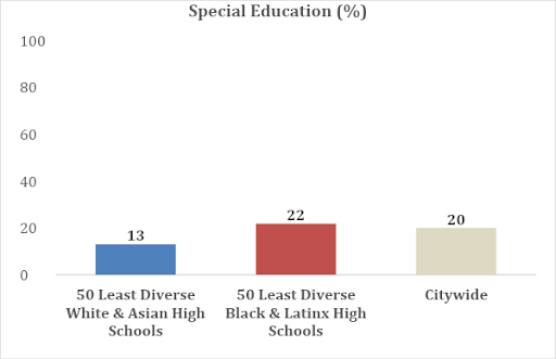 a table showing that schools highly segregated by Asian and White populations have a population of 13% of students in special education, schools segregated by Black and Latinx have 22%  of students in special education, the citywide average of students in special education is 20%