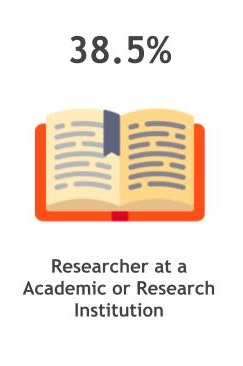 38.5% researchers at an academic or research institution
