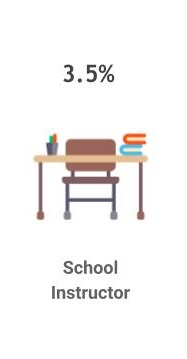 3.5% are school instructors