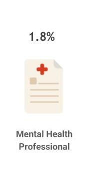 1.8% are mental health professionals
