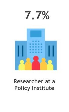 7.7% researcher at a policy institute