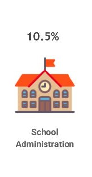10.5% are school administrators