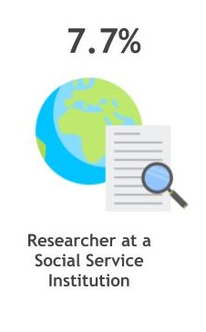 7.7% researcher at a social service institution