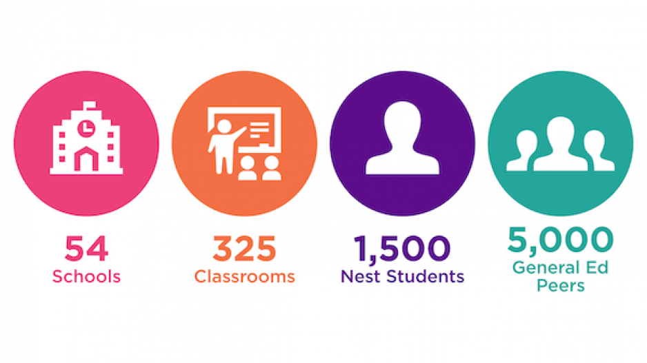 ASD Nest Served 54 Schools, 325 Classrooms 1500 Next Students, and 5000 General Ed Peers in 2019-2020