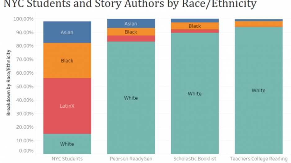 Graph of NYC students and story authors by Race and Ethnicity