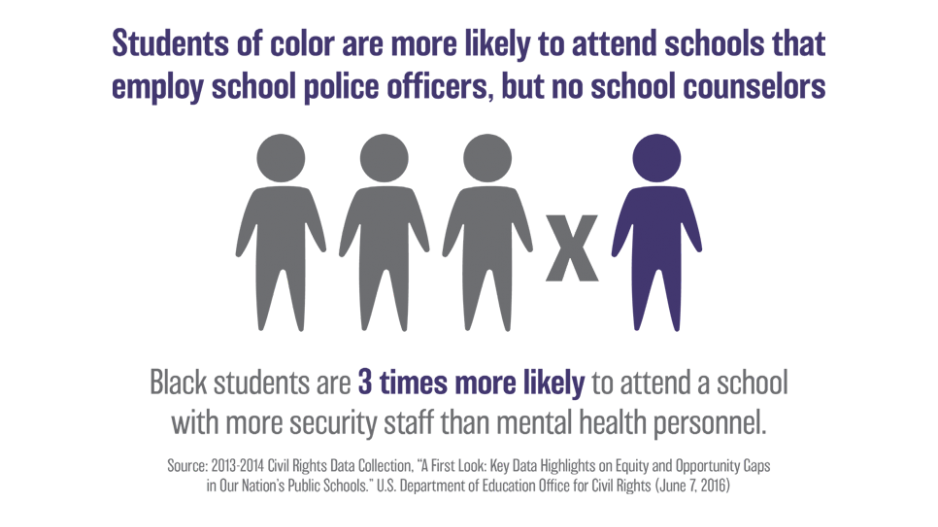 Students of color are more likely to attend schools that employe school police officers, but no school counselors. Black students are 3 times more likely to attend a school with more security staff than mental health personnel.