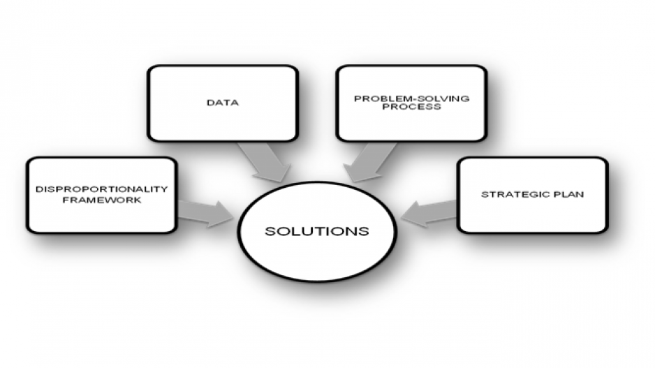Diagram of Solutions-TACD