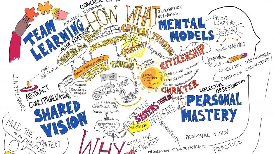 Drawing of a mind map on education
