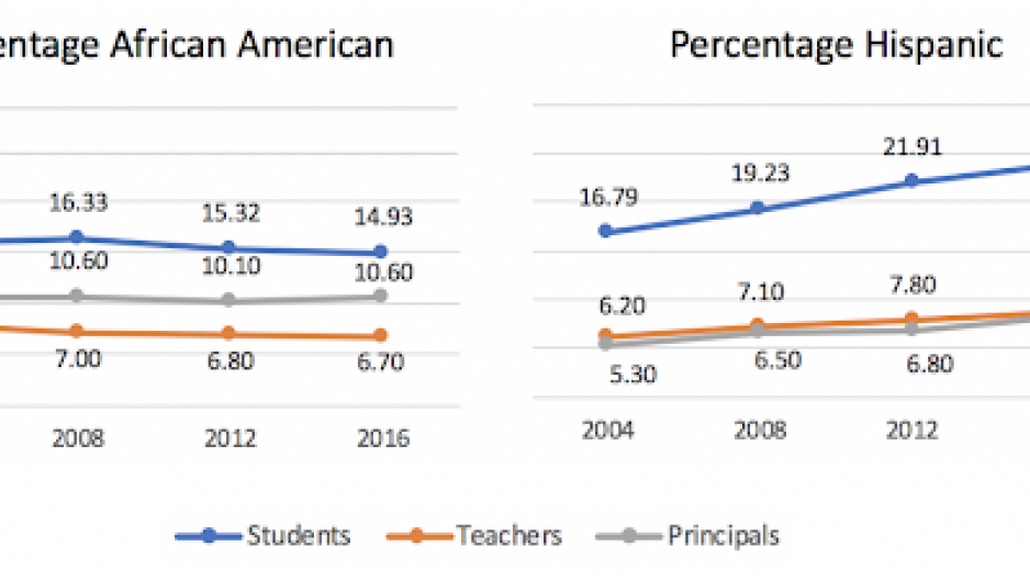 Two separate grapghs of Teacher and Principals by race