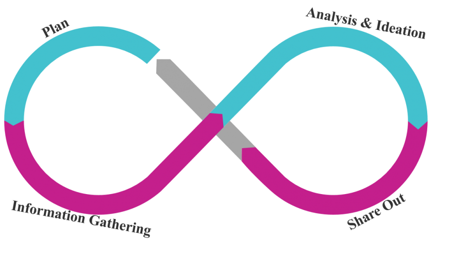 Human centered design loop