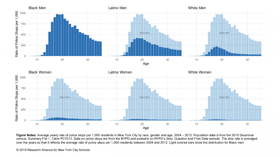 Charts showing the average yearly rate of police stops per 1,000 residents in New York City by race, gender, and age from 2004 until 2012.
