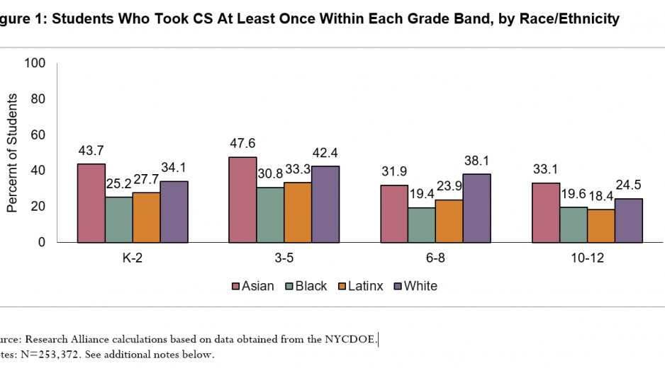 Image is a graph showing students who took CS at least once within each grade band by race/ethnicity